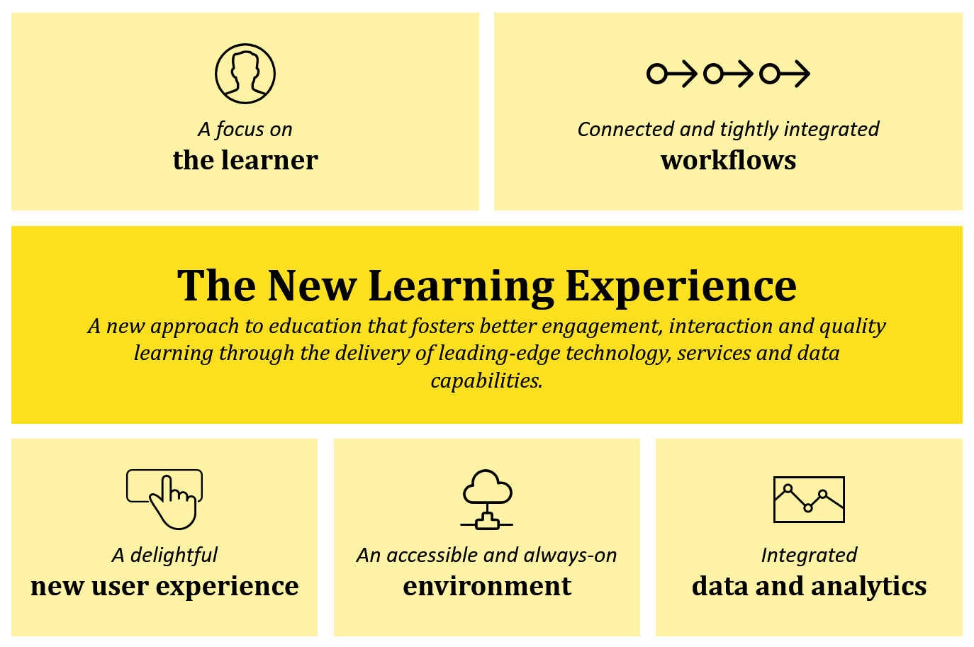 Blackboard New Learning Experience - NLE